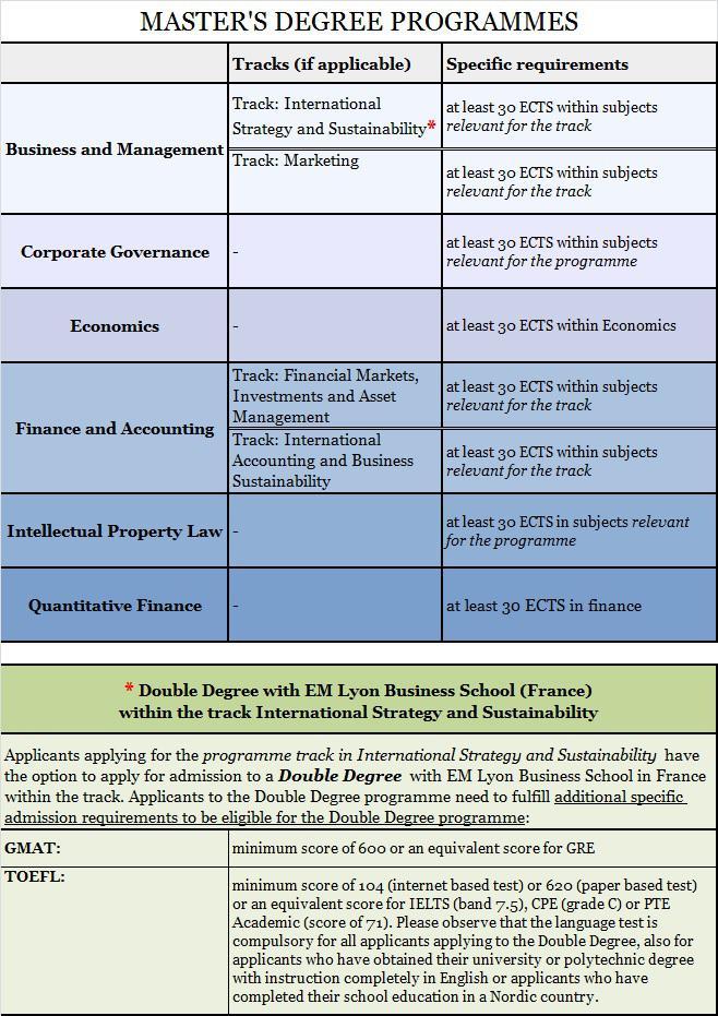 economic masters thesis