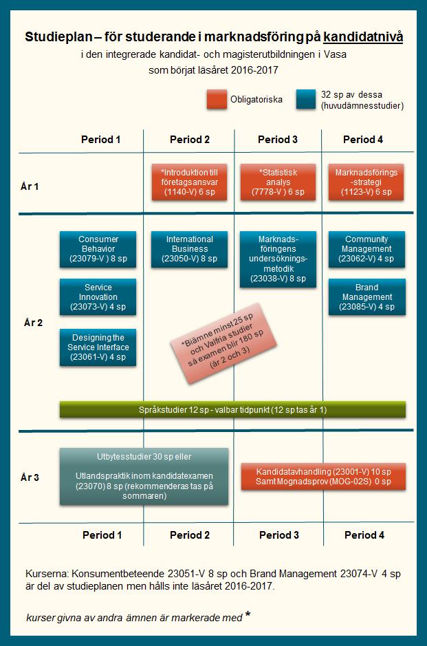Kurser och studieplaner inom ämnet marknadsföring