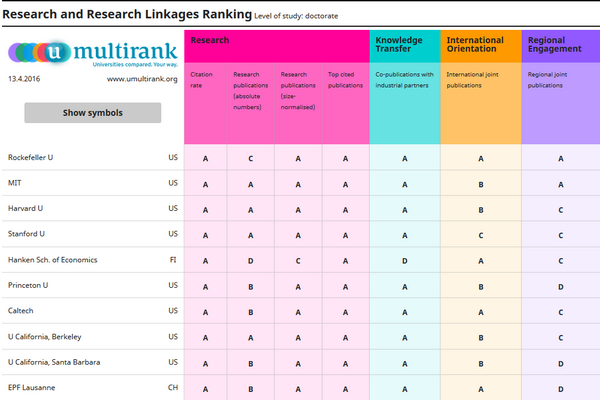 U-Multirank Top Ten 600x400.png