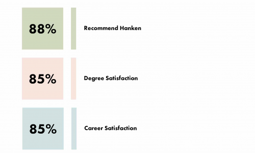 Career survey 5 years after graduation: graduates of 2014
