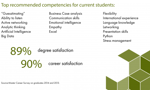 Career survey on Masters graduated in 2013 & 2014