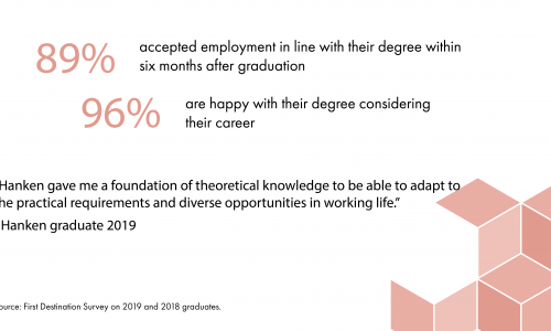 Career survey on Master' graduated in 2018 & 2019