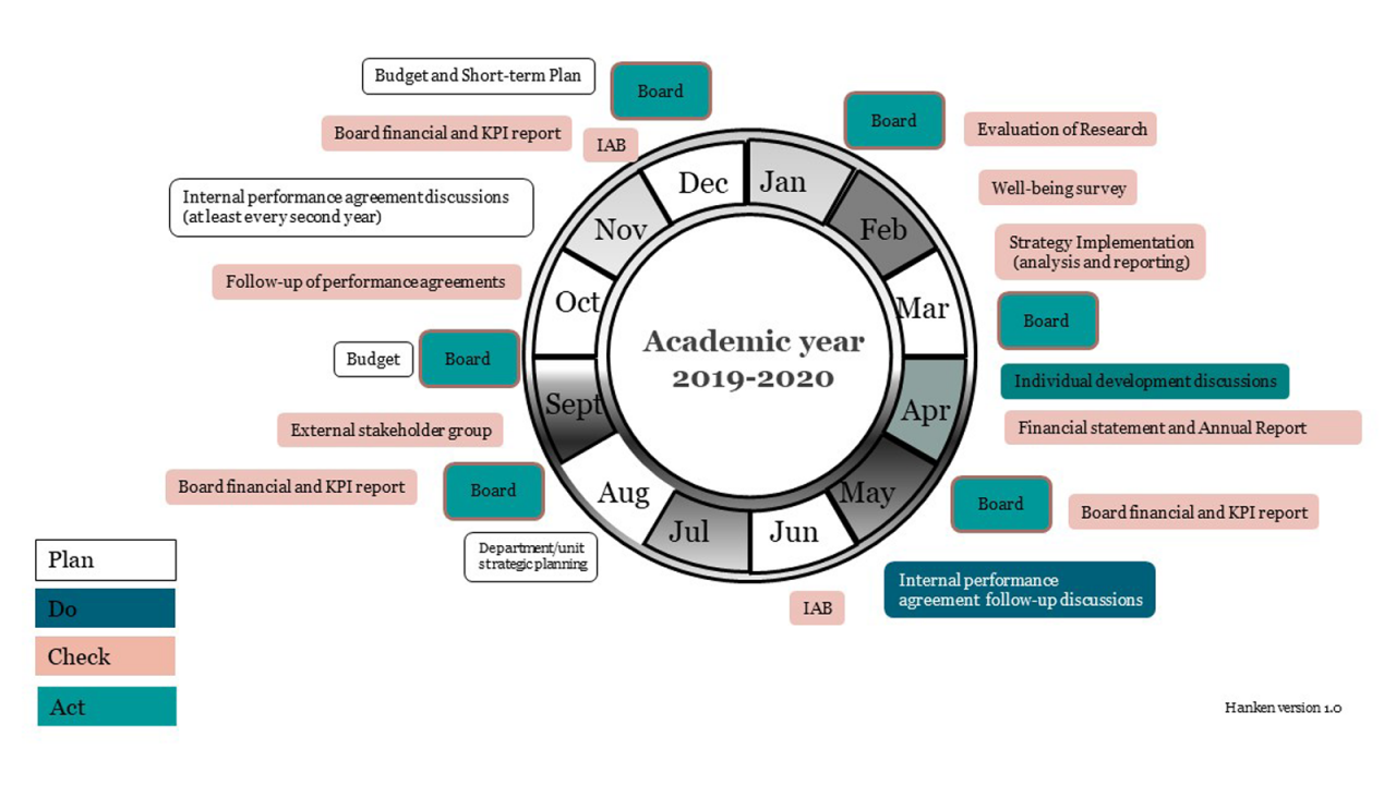 Hanken Academic Year 2019-2020 diagram