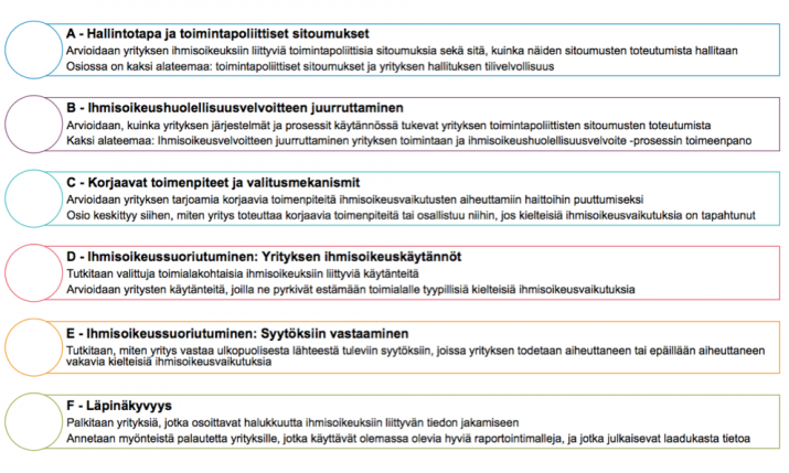 List of CHRB indicators and their main content, text in Finnish